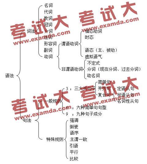 大学电路原理第一章思维导图